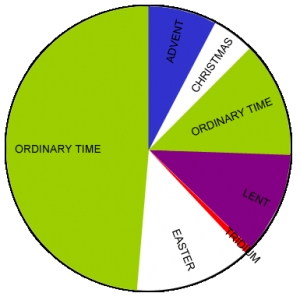 Chart outling the colours of the Roman Catholic liturgical year, and four liturgical vestments.