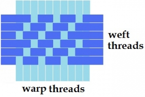 Schematic drawing of a twill weave.